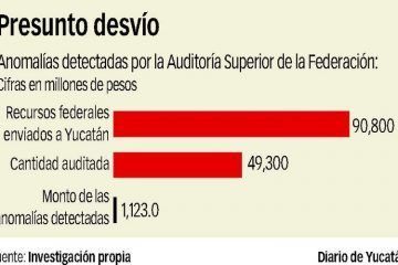 Reprueban a Ivonne Ortega la Auditoría descubre desvíos de más de mil millones en su gestión