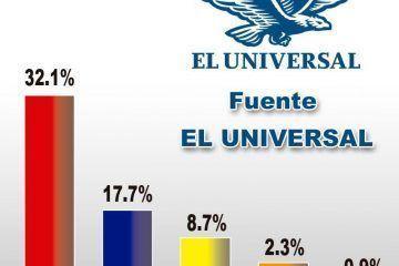 """Candidato de la coalición """"Somos Quintana Roo """" arriba en las encuestas"""